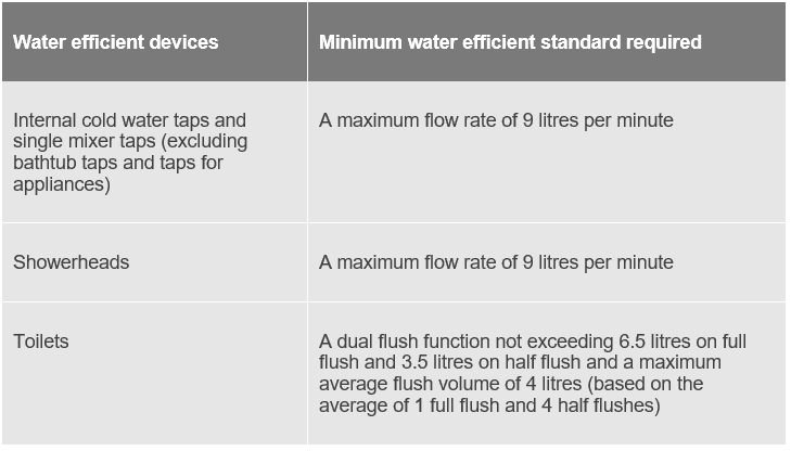 fast facts rental properties are considered water efficient